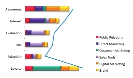 Chart to show the influence of marketing spend across the sales funnel