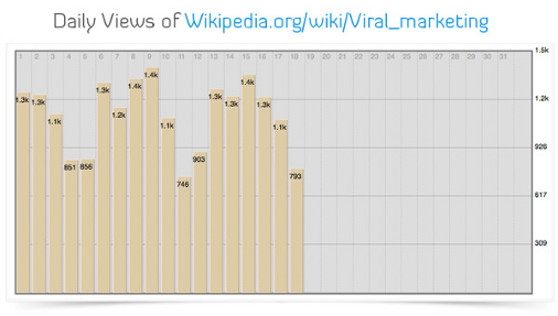 Wikipedia daily view count