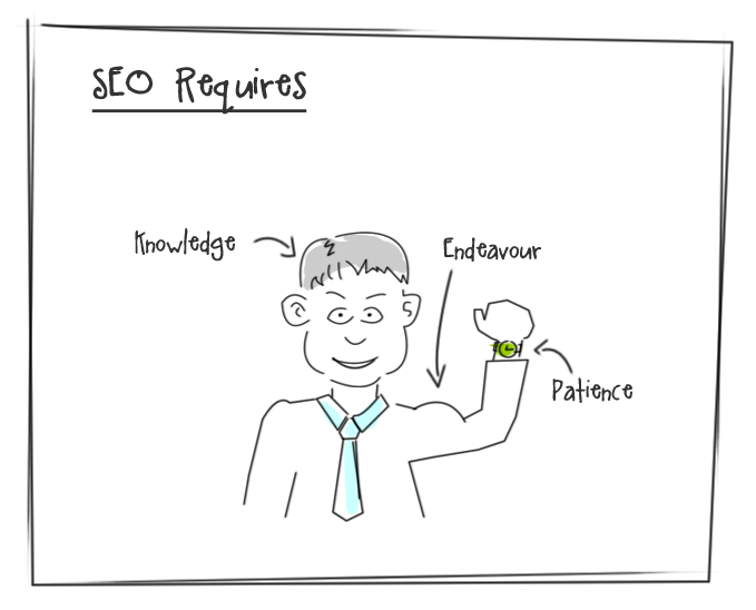 SEO Requires